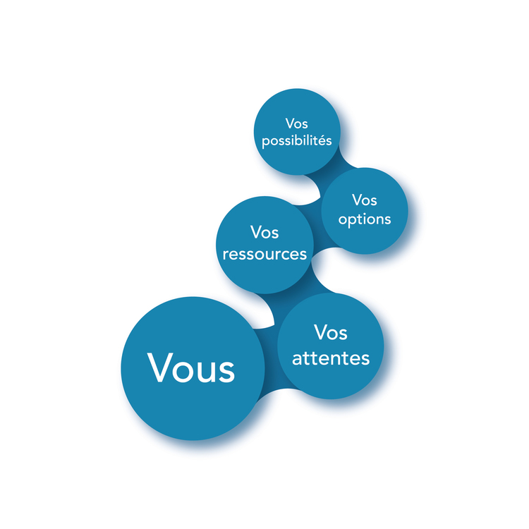Bilan professionnel/ transition professionnelle